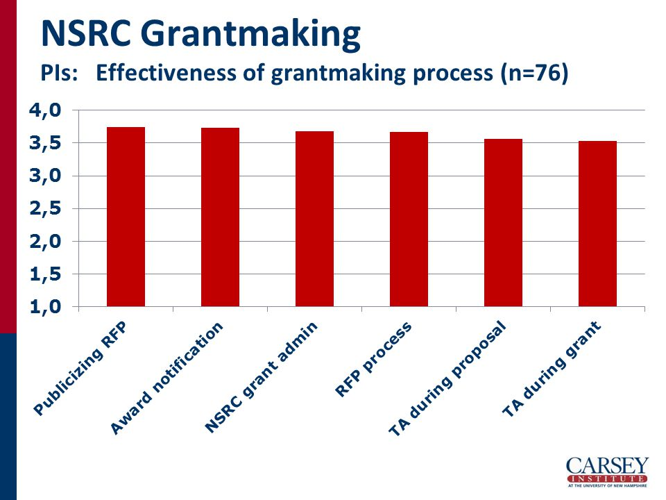 NSRC Grantmaking PIs: Effectiveness of grantmaking process (n=76)