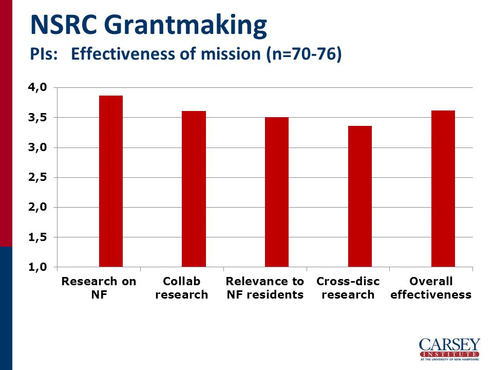 NSRC Grantmaking PIs: Effectiveness of mission (n=70-76)