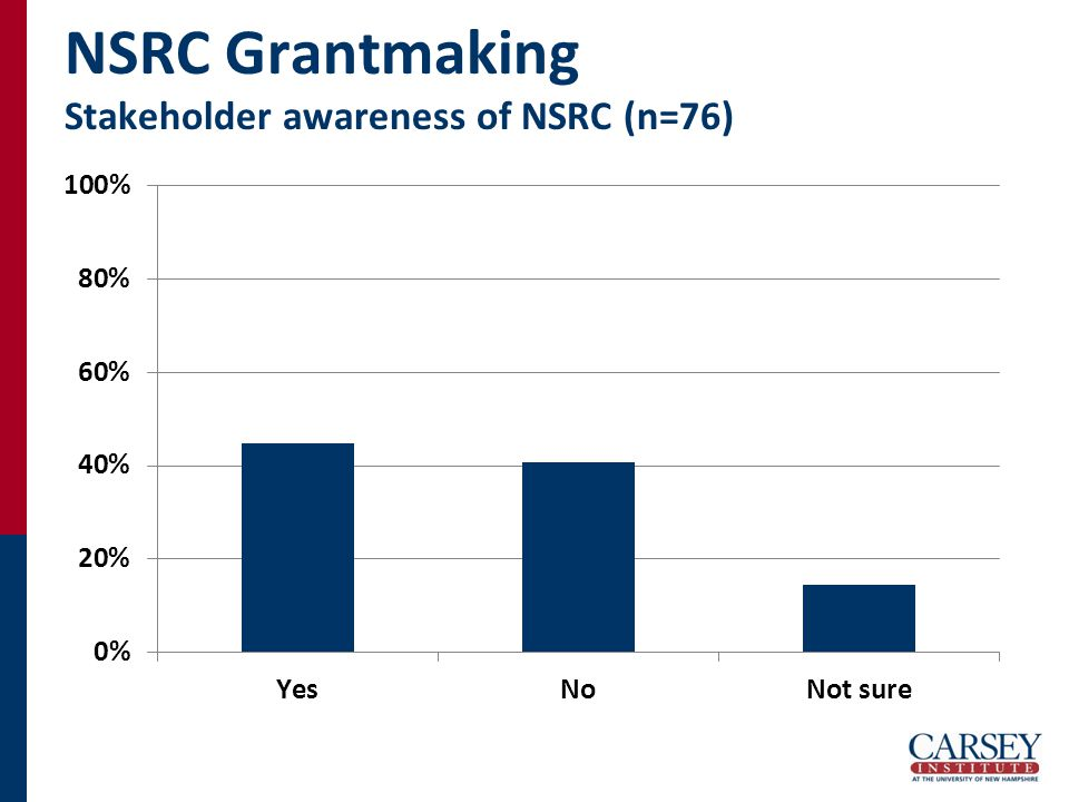 NSRC Grantmaking Stakeholder awareness of NSRC (n=76)