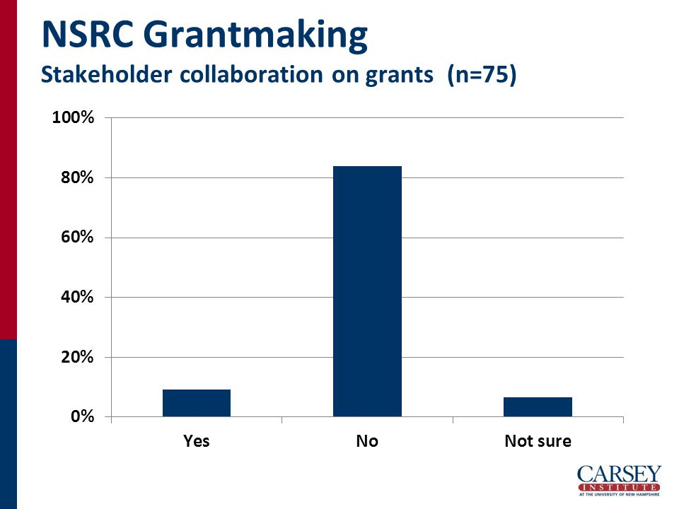 NSRC Grantmaking Stakeholder collaboration on grants (n=75)