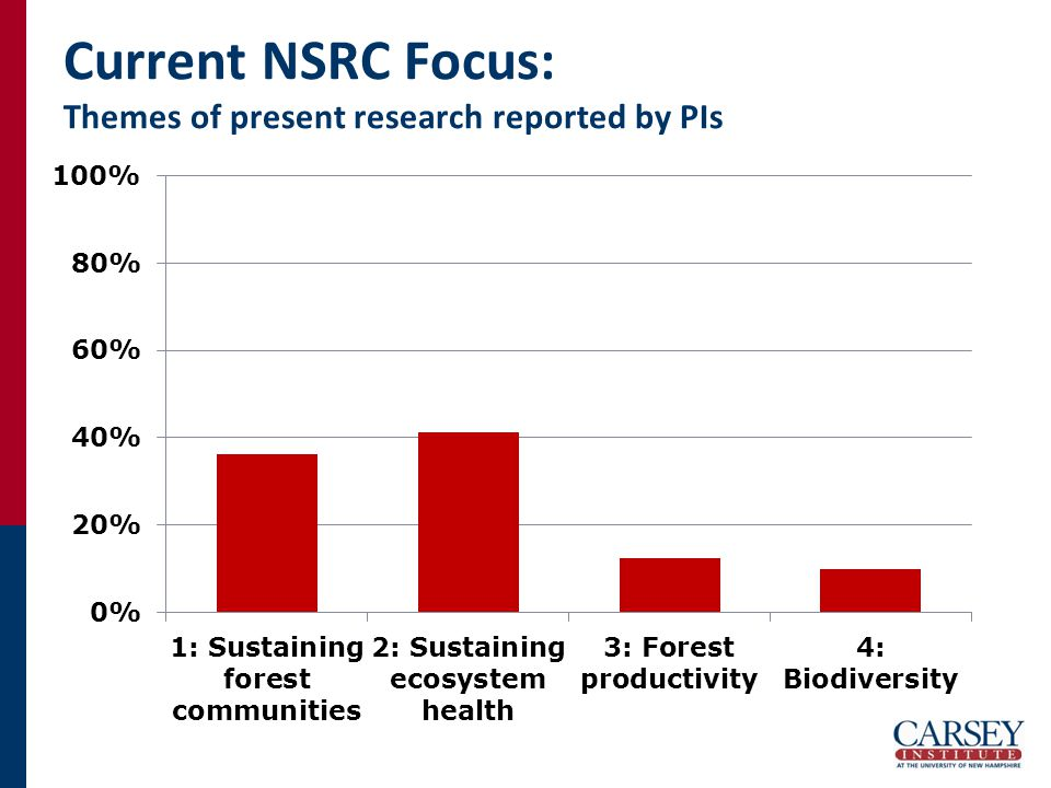 Current NSRC Focus: Themes of present research reported by PIs