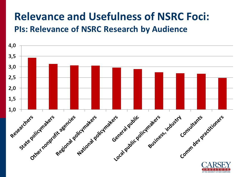 Relevance and Usefulness of NSRC Foci: PIs: Relevance of NSRC Research by Audience