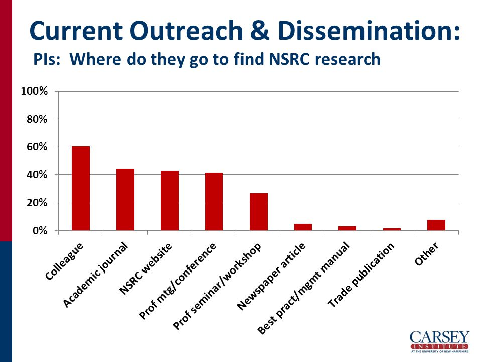 Current Outreach & Dissemination: PIs: Where do they go to find NSRC research