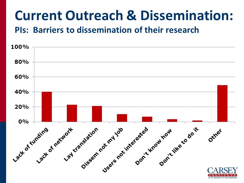 Current Outreach & Dissemination: PIs: Barriers to dissemination of their research