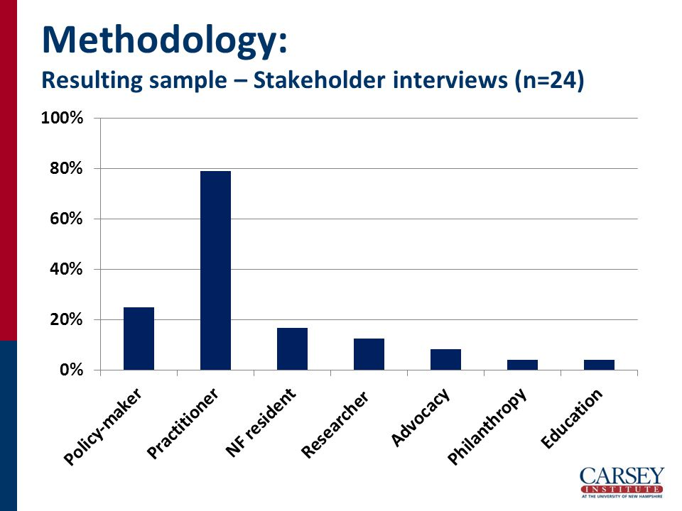 Methodology: Resulting sample – Stakeholder interviews (n=24)