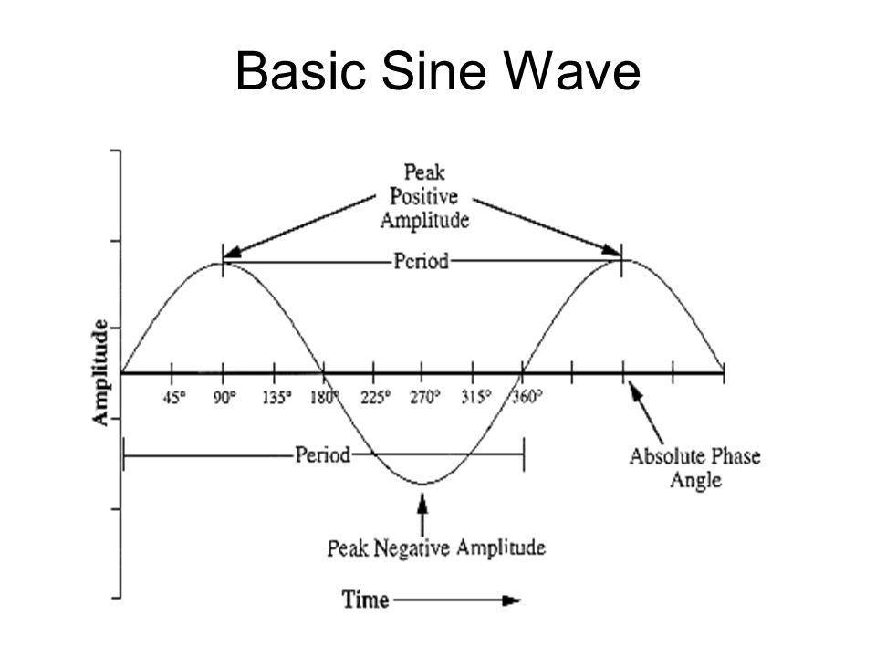 Basic Sine Wave