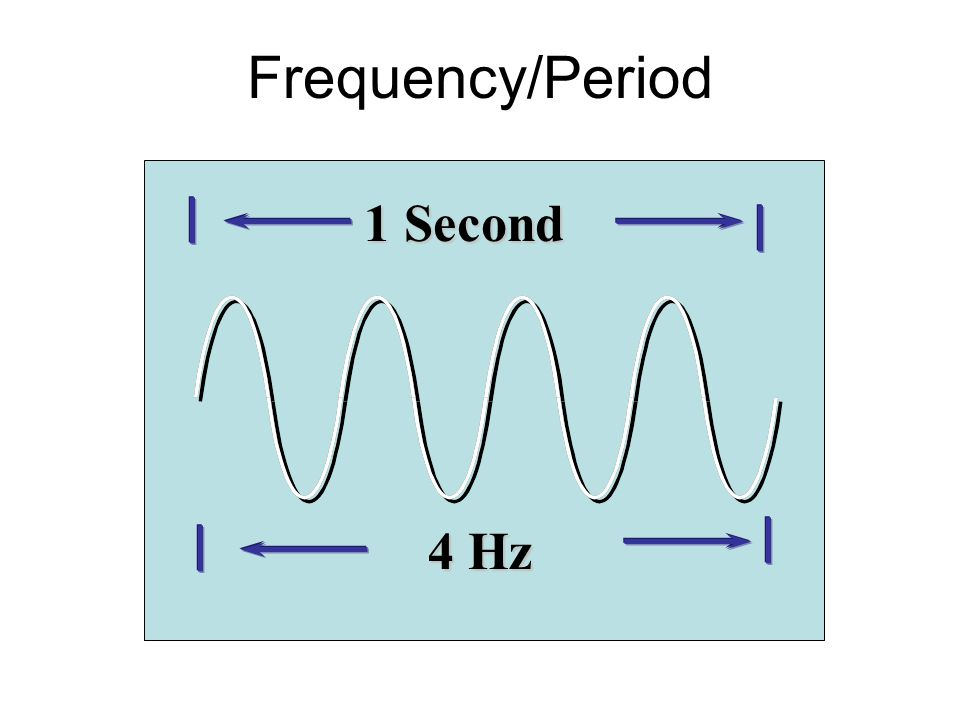 Frequency/Period 1 Second 4 Hz