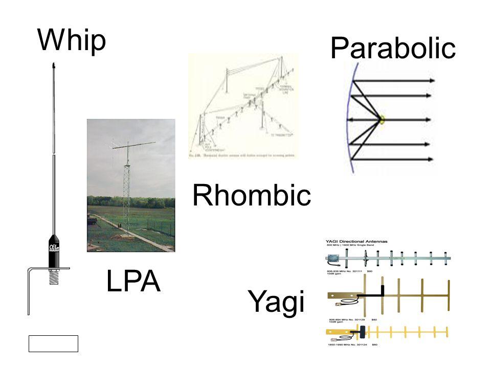 Whip Parabolic LPA Yagi Rhombic