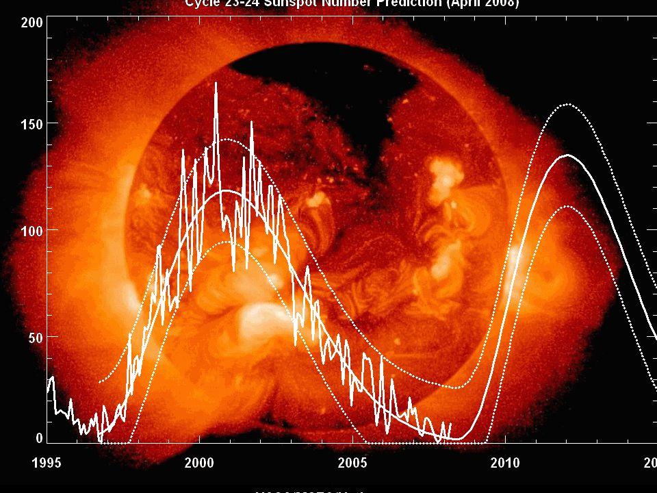 Sun Spot Cycles