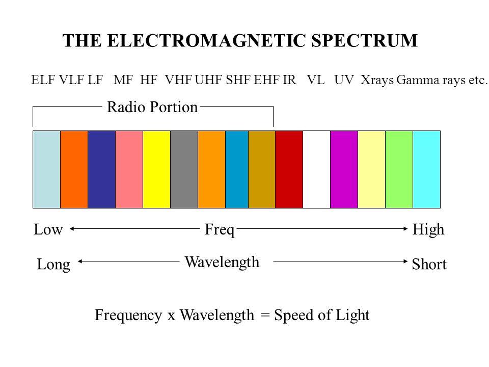 ELF VLF LF MF HF VHF UHF SHF EHF IR VL UV Xrays Gamma rays etc.
