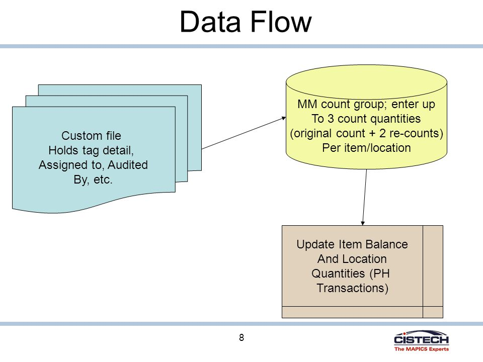 8 Data Flow Custom file Holds tag detail, Assigned to, Audited By, etc.