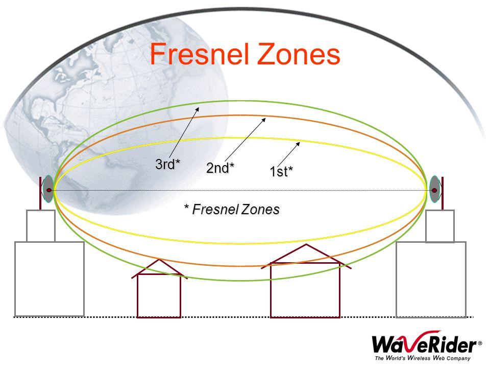 2nd* 1st* 3rd* * Fresnel Zones Fresnel Zones