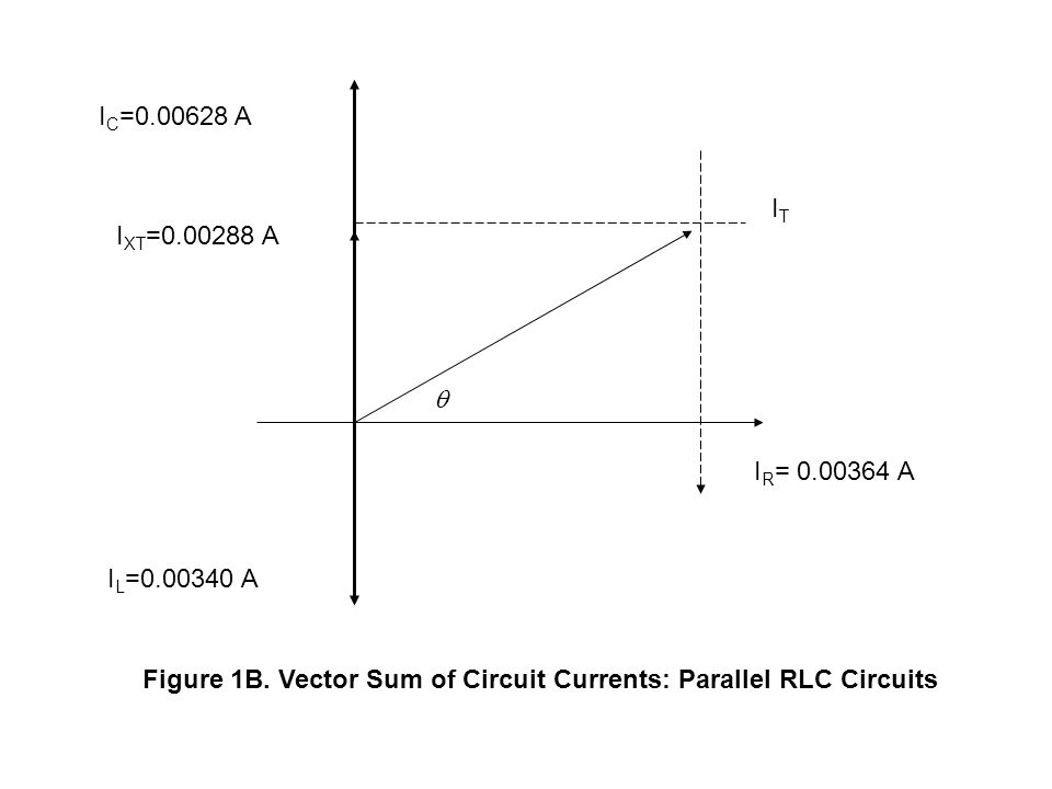  I R = 0.00364 A I L =0.00340 A I XT =0.00288 A I C =0.00628 A ITIT Figure 1B. Vector Sum of Circuit Currents: Parallel RLC Circuits
