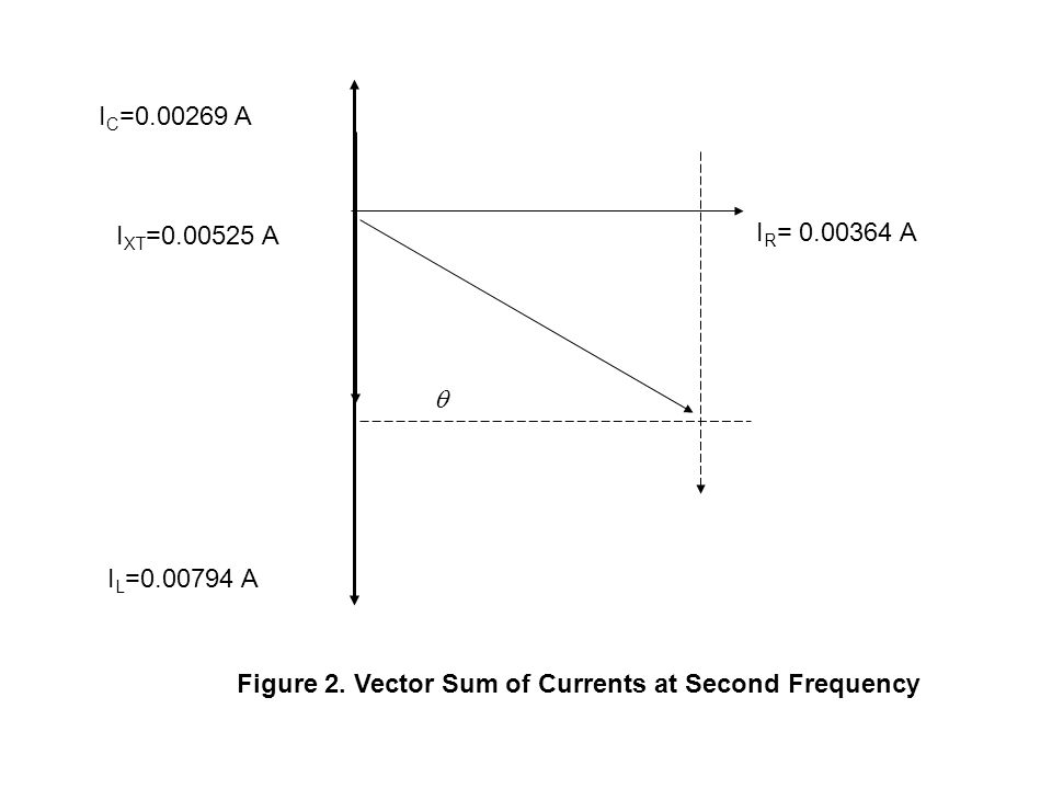  I R = 0.00364 A I L =0.00794 A I XT =0.00525 A I C =0.00269 A Figure 2. Vector Sum of Currents at Second Frequency