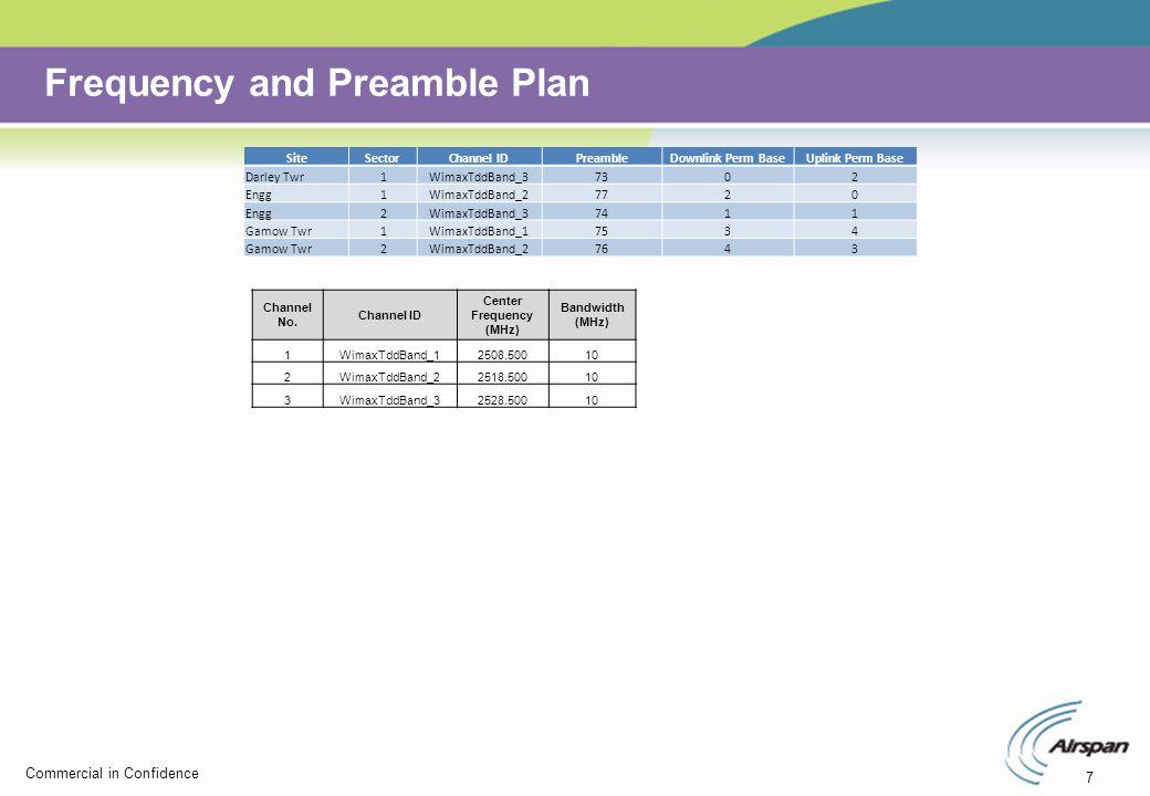 7 Commercial in Confidence Frequency and Preamble Plan SiteSectorChannel IDPreambleDownlink Perm BaseUplink Perm Base Darley Twr1WimaxTddBand_37302 En