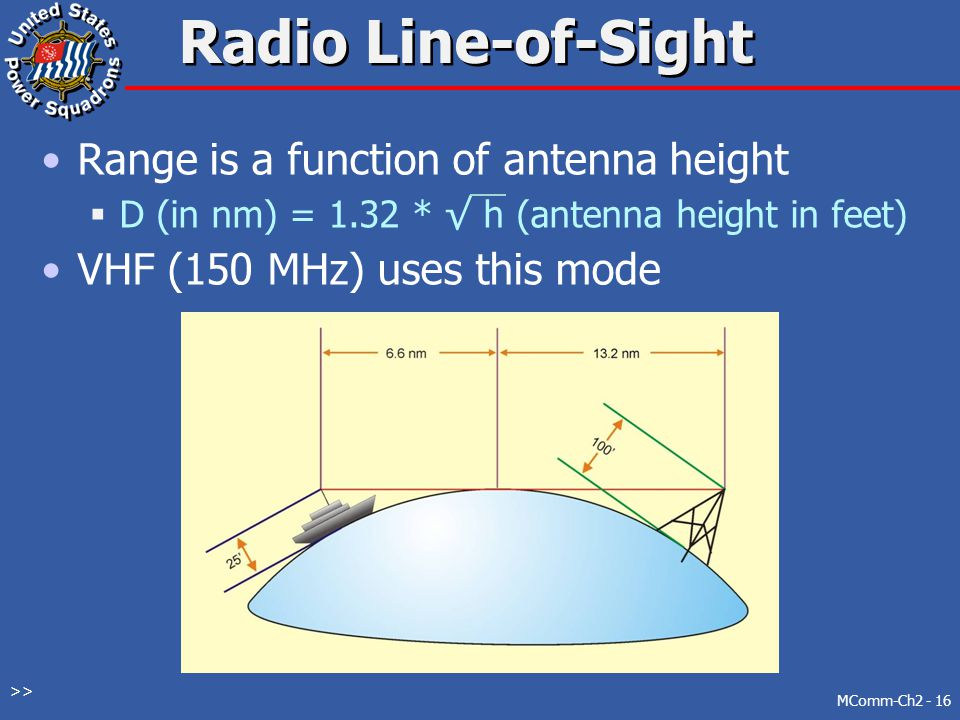 RF Propagation Radio Line-of-Sight Ground Wave Sky Wave Skip Zone Ionosphere Layers Propagation Software Signal Reliability Rules of Thumb MComm-Ch2 -