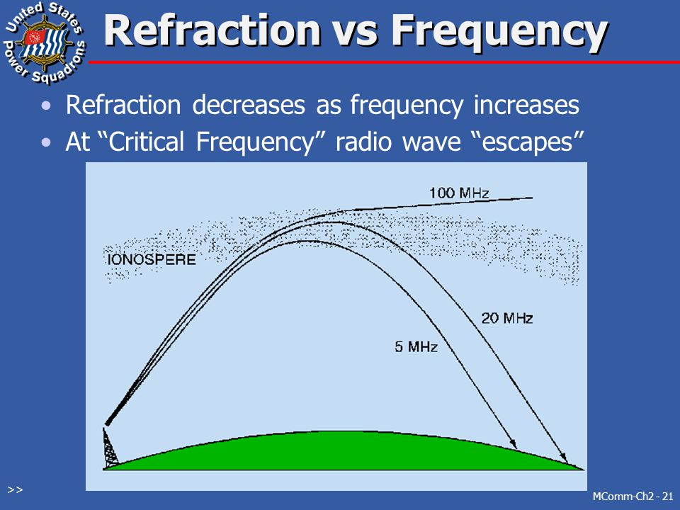 Sky Waves Refracted by Ionosphere HF and VHF up to 50 MHz uses this mode Amount of refraction is a function of frequency MComm-Ch2 - 20 >>