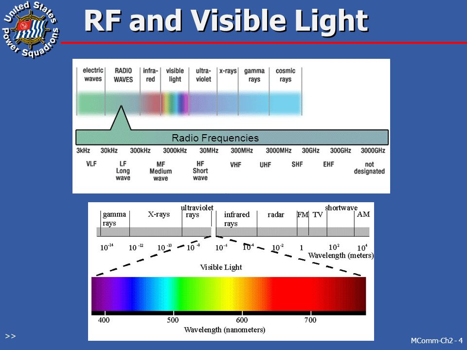 Electromagnetic Frequencies MComm-Ch2 - 3 Electromagnetic spectrum  Radio frequencies  Visible light  and  Infrared  Ultraviolet  X-rays  Gamma