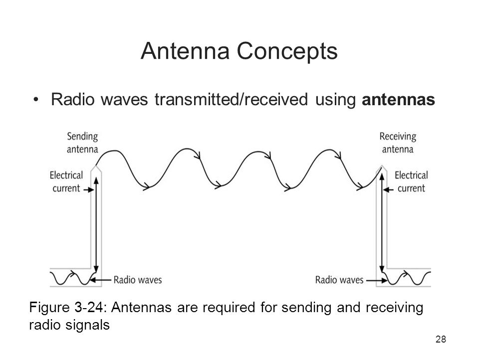 28 Antenna Concepts Radio waves transmitted/received using antennas Figure 3-24: Antennas are required for sending and receiving radio signals