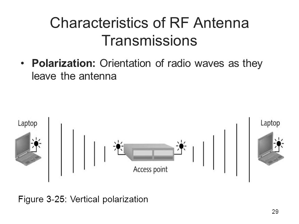 29 Characteristics of RF Antenna Transmissions Polarization: Orientation of radio waves as they leave the antenna Figure 3-25: Vertical polarization
