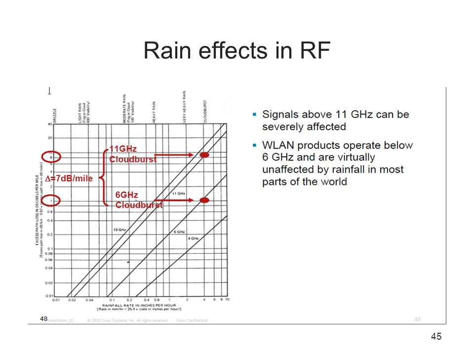 45 Rain effects in RF