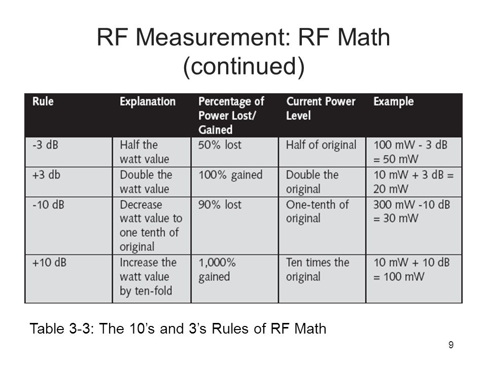 9 RF Measurement: RF Math (continued) Table 3-3: The 10's and 3's Rules of RF Math