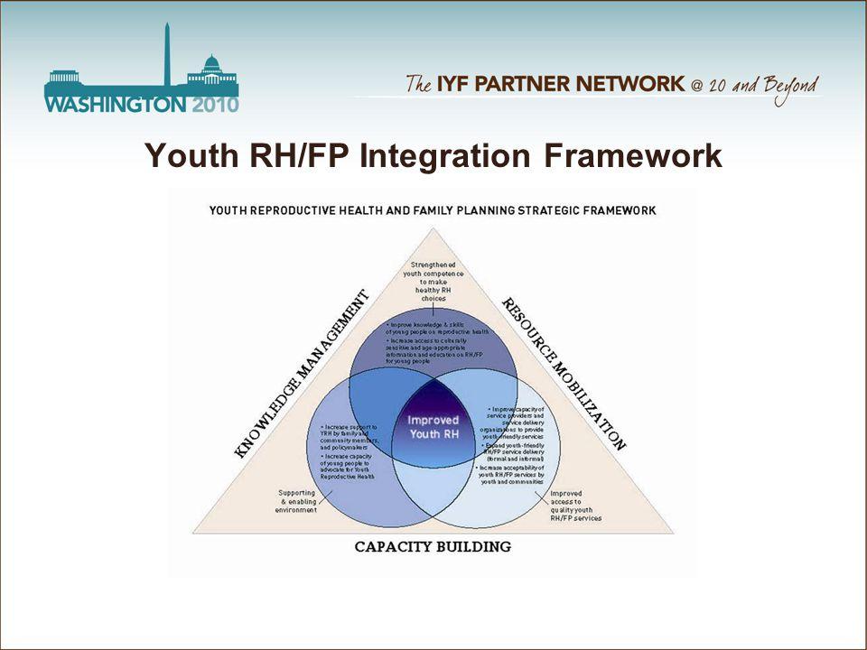 Youth RH/FP Integration Framework