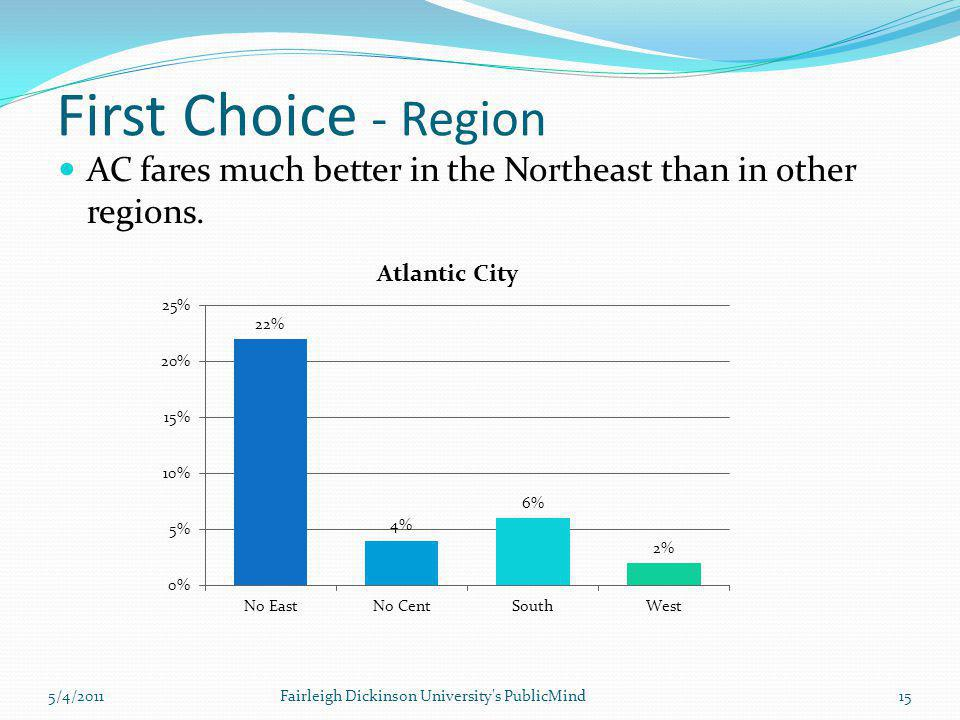 First Choice - Region AC fares much better in the Northeast than in other regions. 15Fairleigh Dickinson University's PublicMind5/4/2011