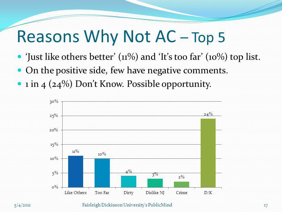 Reasons Why Not AC – Top 5 'Just like others better' (11%) and 'It's too far' (10%) top list. On the positive side, few have negative comments. 1 in 4