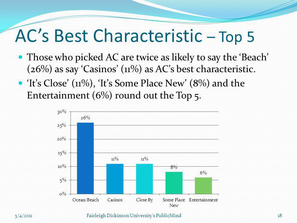 AC's Best Characteristic – Top 5 Those who picked AC are twice as likely to say the 'Beach' (26%) as say 'Casinos' (11%) as AC's best characteristic.