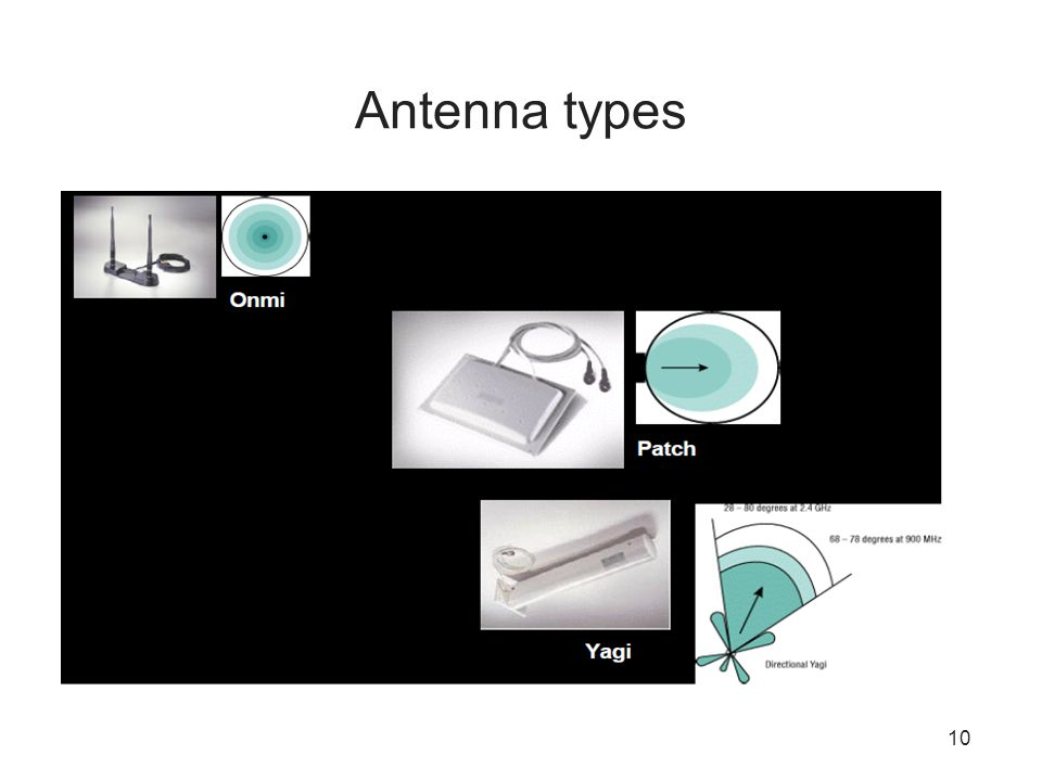 10 Antenna types