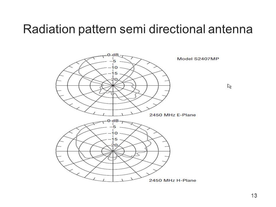 13 Radiation pattern semi directional antenna