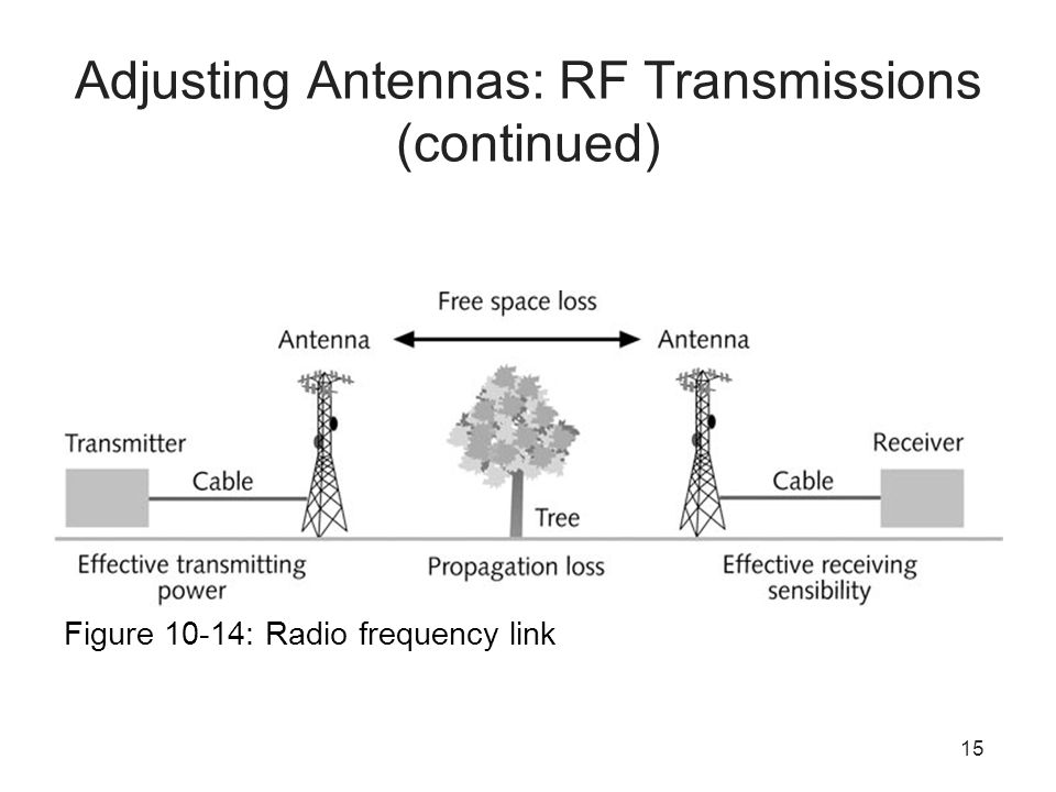 15 Adjusting Antennas: RF Transmissions (continued) Figure 10-14: Radio frequency link