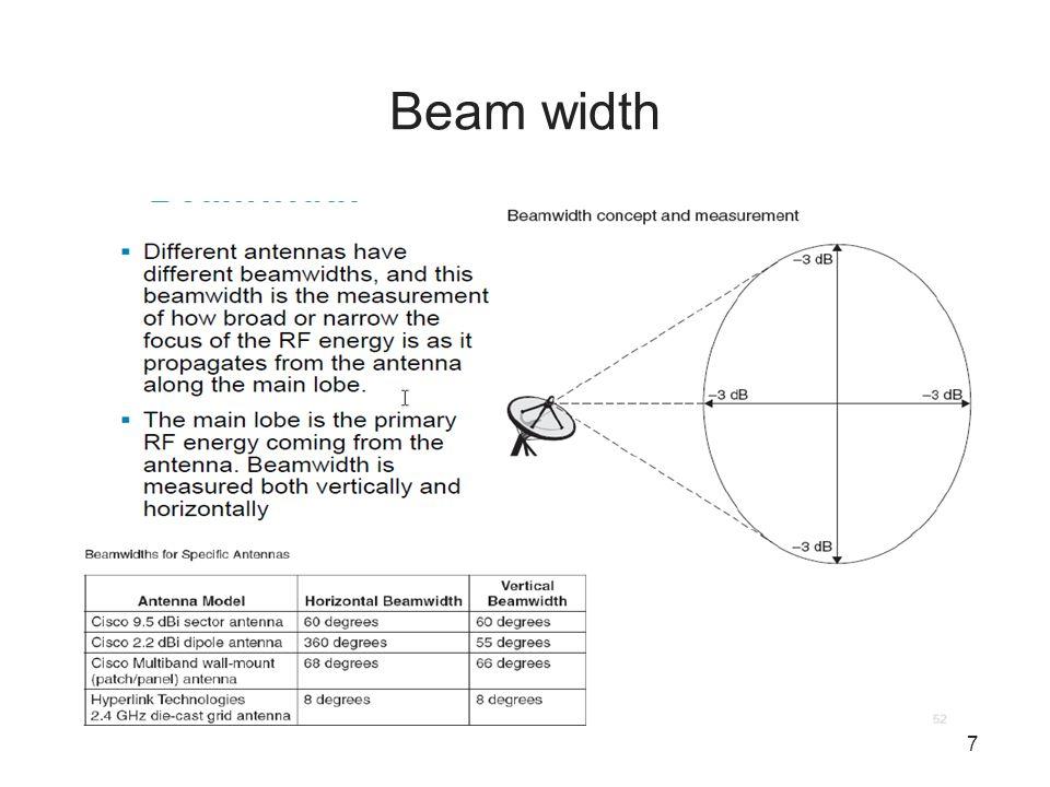 7 Beam width
