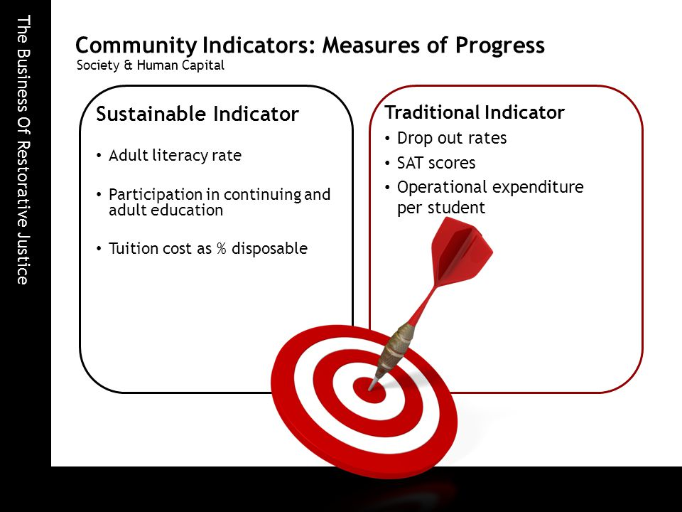 The Business Of Restorative Justice Sustainable Indicator Adult literacy rate Participation in continuing and adult education Tuition cost as % disposable Traditional Indicator Drop out rates SAT scores Operational expenditure per student Community Indicators: Measures of Progress Society & Human Capital