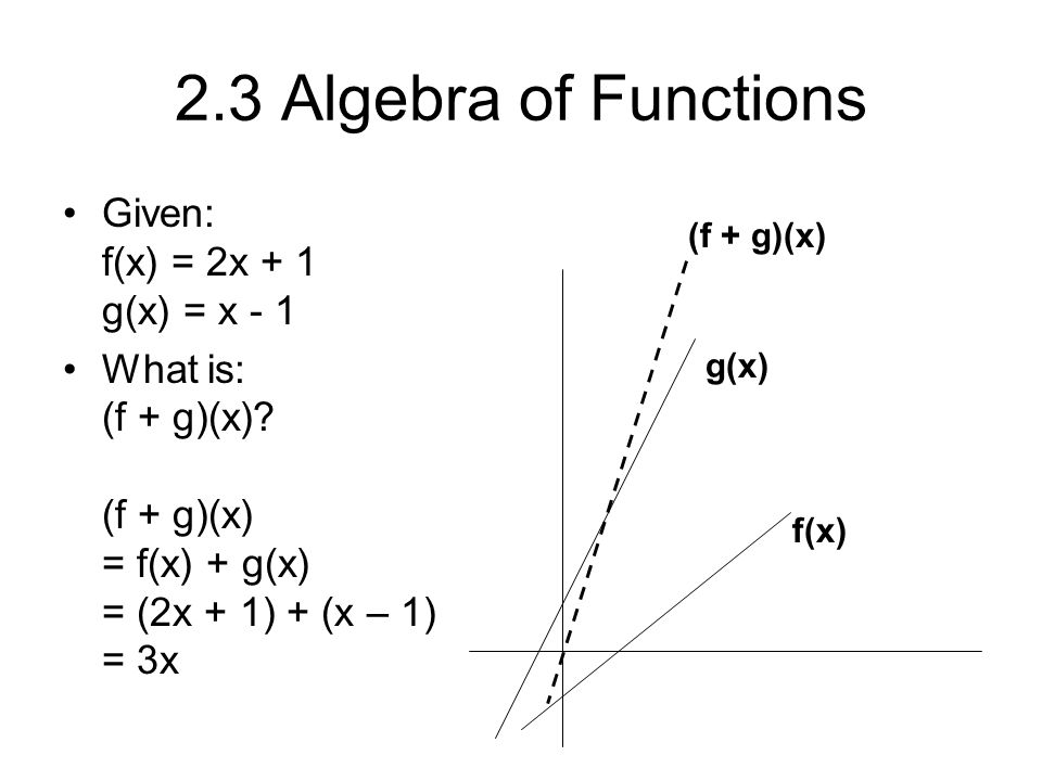2.3 Algebra of Functions Given: f(x) = 2x + 1 g(x) = x - 1 What is: (f + g)(x)? (f + g)(x) = f(x) + g(x) = (2x + 1) + (x – 1) = 3x f(x) g(x) (f + g)(x