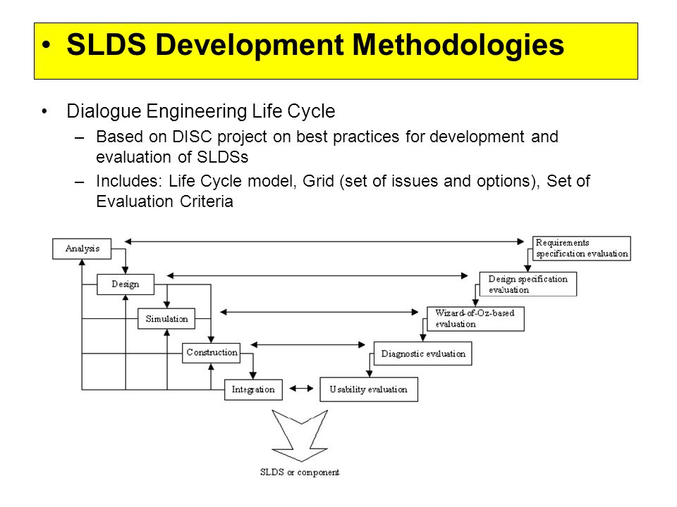 SLDS Development Methodologies Dialogue Engineering Life Cycle –Based on DISC project on best practices for development and evaluation of SLDSs –Includes: Life Cycle model, Grid (set of issues and options), Set of Evaluation Criteria