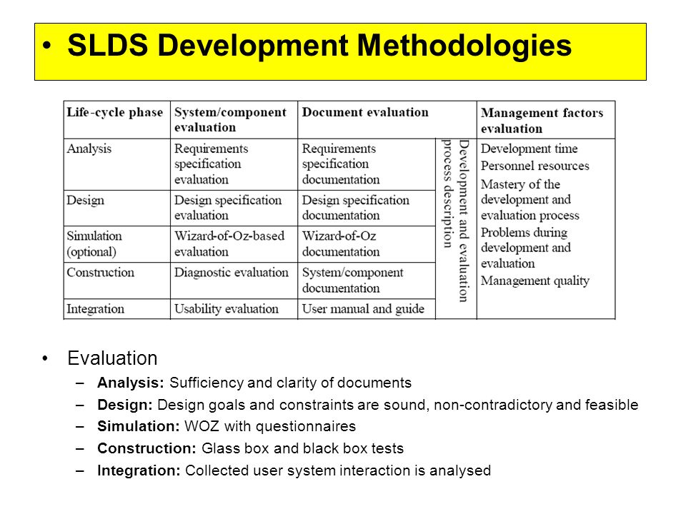 SLDS Development Methodologies Evaluation –Analysis: Sufficiency and clarity of documents –Design: Design goals and constraints are sound, non-contradictory and feasible –Simulation: WOZ with questionnaires –Construction: Glass box and black box tests –Integration: Collected user system interaction is analysed