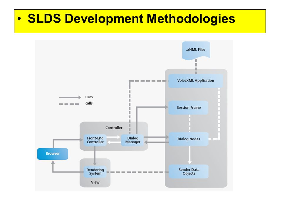 SLDS Development Methodologies