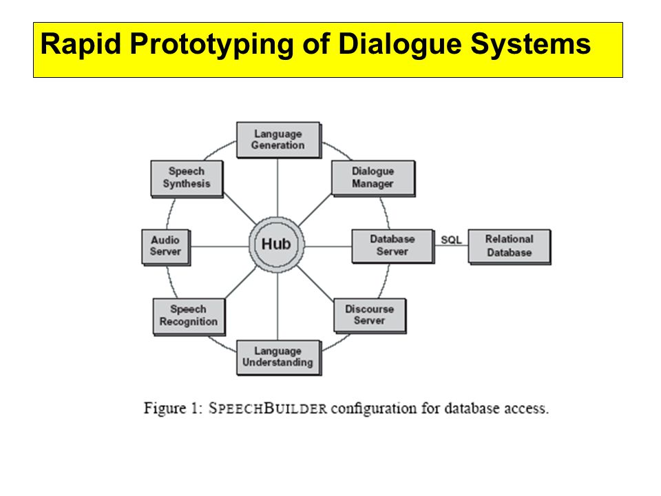 (Denecke, 2002) Able to develop very simple dialog systems with 8 – 10 hours of effort using the Adriane framework –Domain independent Interaction Patterns implemented Question Undo, Correction, State –Development comprises of 7 steps Backend Application Databases Ontology Dialogue Goals Database Conversion Rules Parsing Grammars Generation Templates