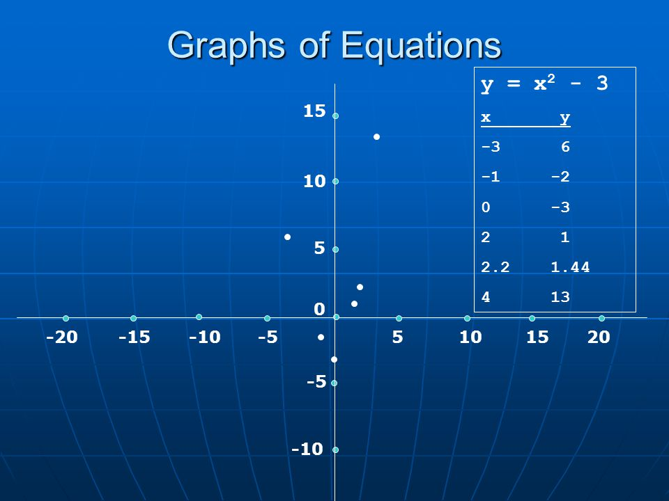 Graphs of Equations 5 -10 10 15 1015 5 -520 -5 -15-10-20 0 y = x 2 - 3 x y -3 6 -1 -2 0 -3 2 1 2.2 1.44 4 13