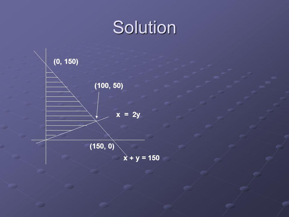 Solution (0, 150) (150, 0) x + y = 150 x = 2y (100, 50)