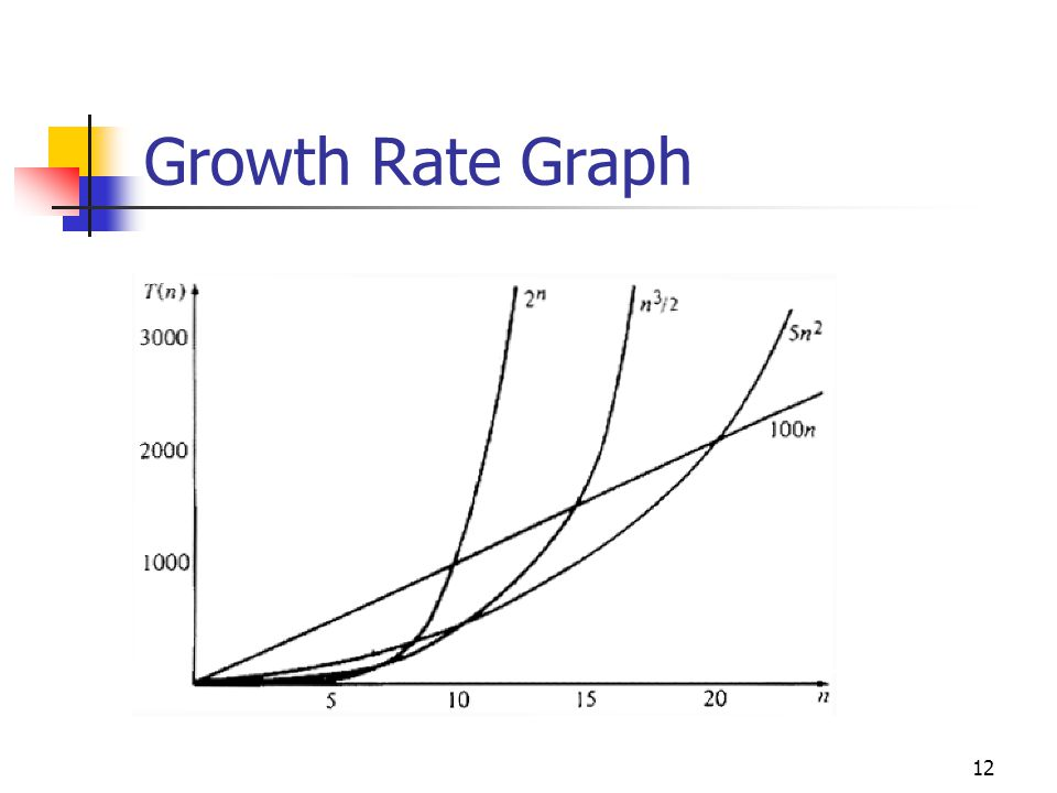 Growth Rate Graph 12