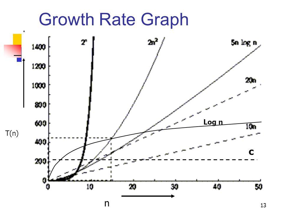 13 Growth Rate Graph n T(n) c Log n