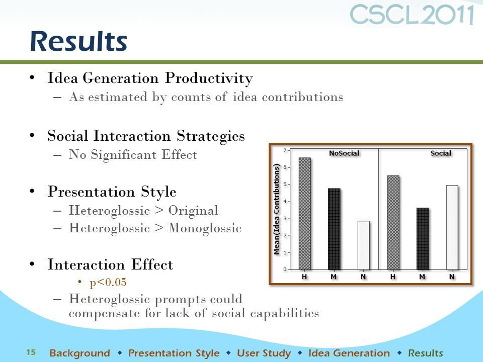 Results Idea Generation Productivity – As estimated by counts of idea contributions Social Interaction Strategies – No Significant Effect Presentation