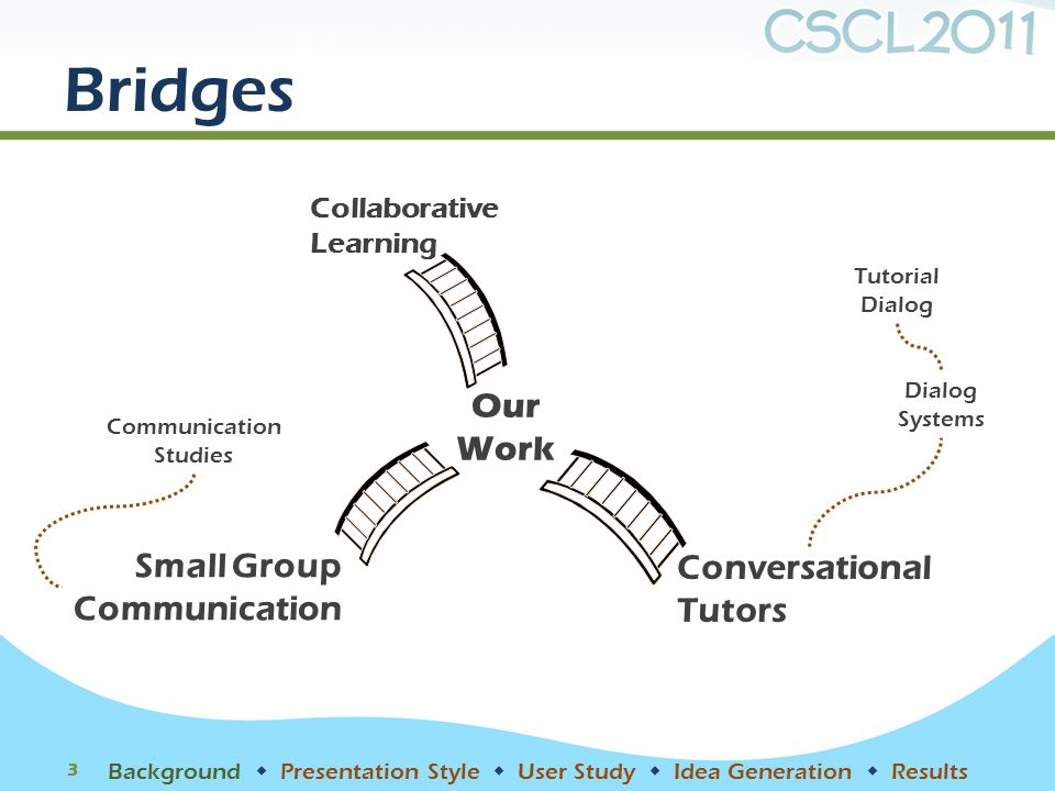 Bridges 3 Collaborative Learning Communication Studies Small Group Communication Tutorial Dialog Dialog Systems Conversational Tutors Our Work Backgro