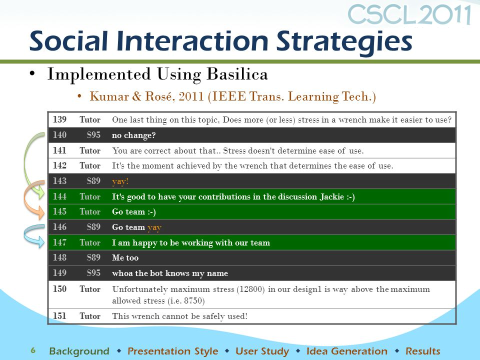 Social Interaction Strategies Implemented Using Basilica Kumar & Rosé, 2011 (IEEE Trans. Learning Tech.) 6 Background  Presentation Style  User Stud