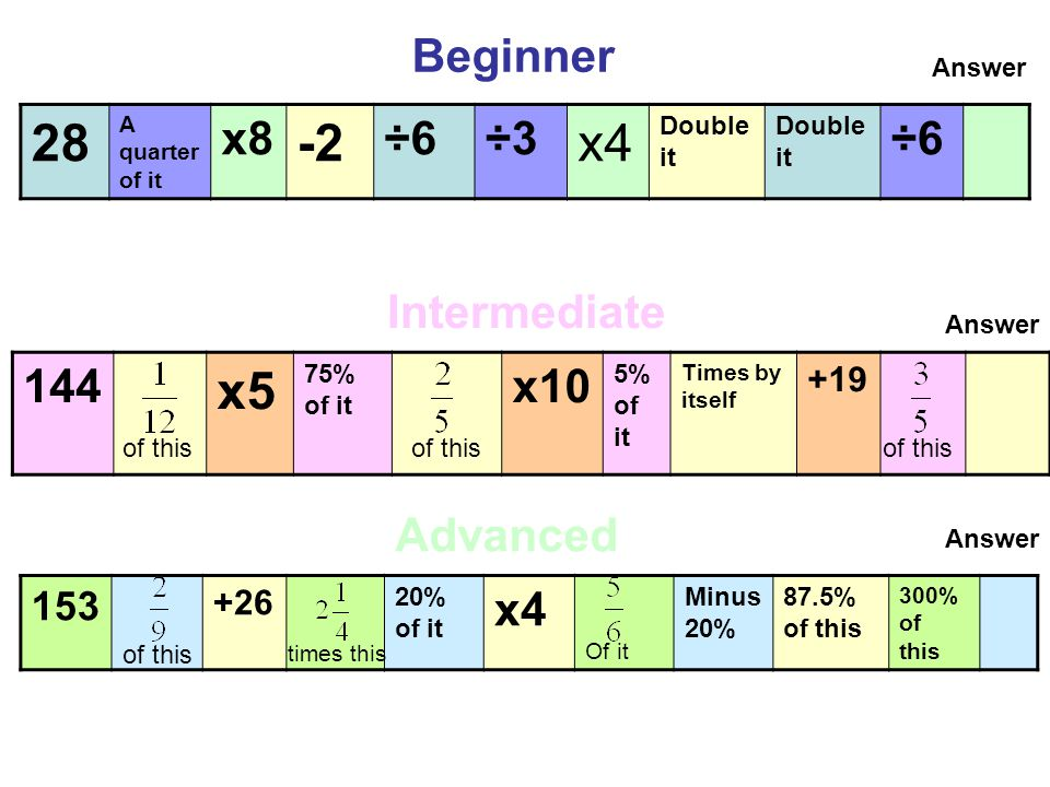 Beginner 28 A quarter of it x8 -2 ÷6÷3 x4 Double it ÷6 Answer Intermediate 144 x5 75% of it x10 5% of it Times by itself +19 of this Answer Advanced 153 +26 20% of it x4 Of it Minus 20% 87.5% of this 300% of this Answer of this times this