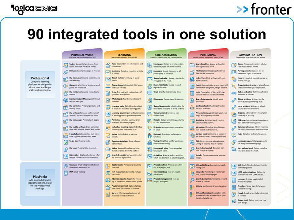 90 integrated tools in one solution