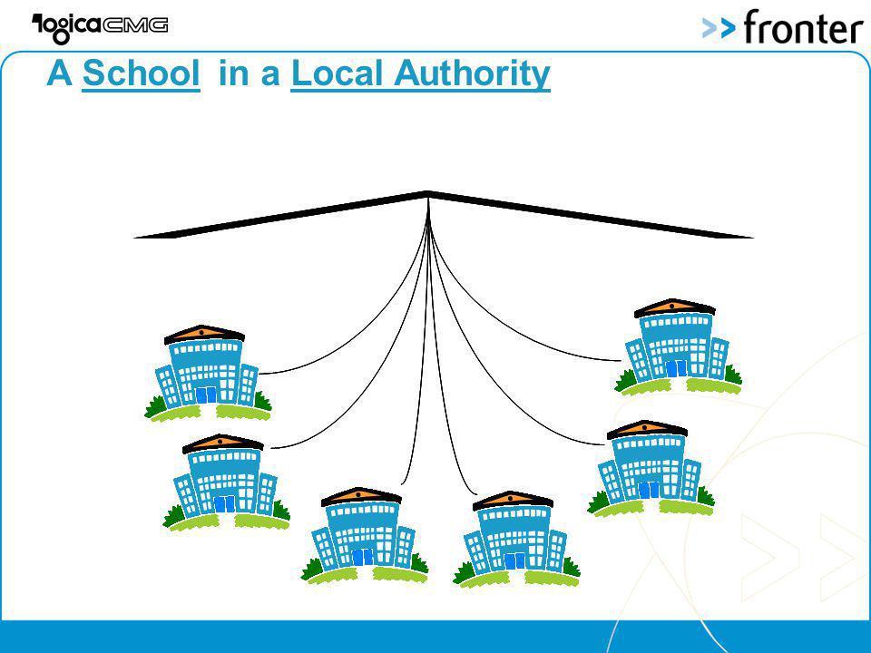 A Schoolin a Local Authority